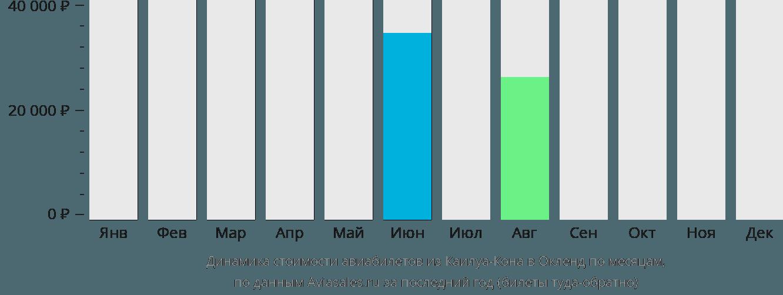 Динамика стоимости авиабилетов из Каилуа-Кона в Окленд по месяцам