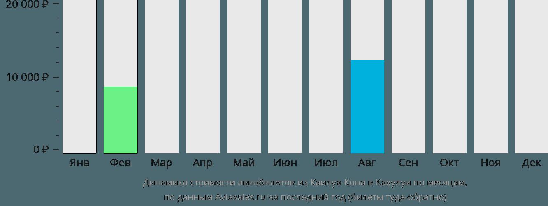 Динамика стоимости авиабилетов из Каилуа-Кона в Кахулуи по месяцам
