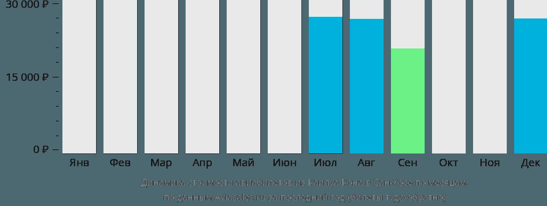 Динамика стоимости авиабилетов из Каилуа-Кона в Сан-Хосе по месяцам