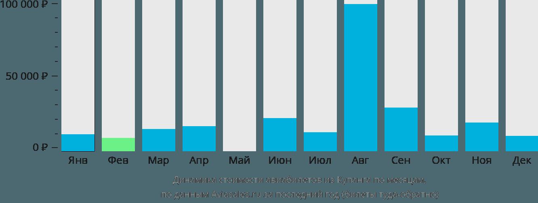 Динамика стоимости авиабилетов из Купанга по месяцам