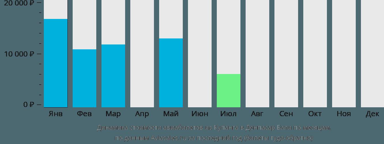 Динамика стоимости авиабилетов из Купанга в Денпасар Бали по месяцам