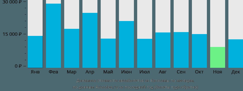 Динамика стоимости авиабилетов из Кагосимы по месяцам