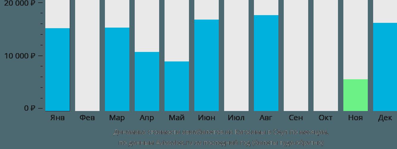 Динамика стоимости авиабилетов из Кагосимы в Сеул по месяцам