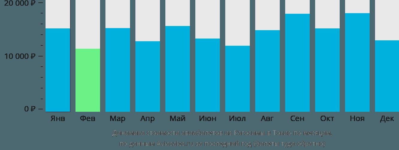 Динамика стоимости авиабилетов из Кагосимы в Токио по месяцам