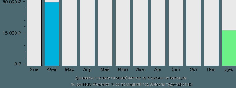 Динамика стоимости авиабилетов из Кокколы по месяцам