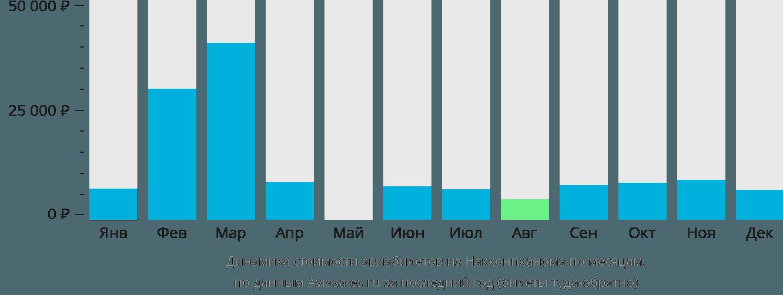 Динамика стоимости авиабилетов из Накхонпханома по месяцам