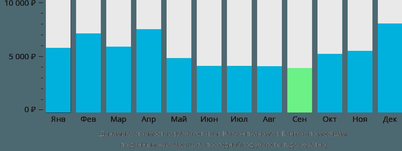 Динамика стоимости авиабилетов из Накхонпханома в Бангкок по месяцам