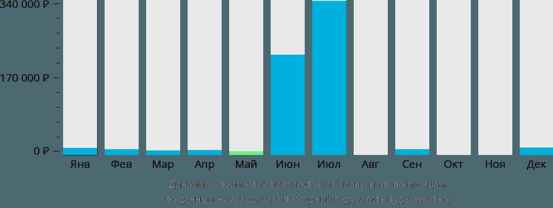 Динамика стоимости авиабилетов из Сиануквиля по месяцам