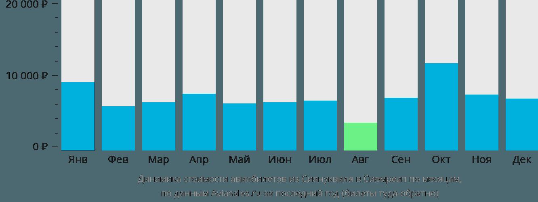 Динамика стоимости авиабилетов из Сиануквиля в Сиемреап по месяцам