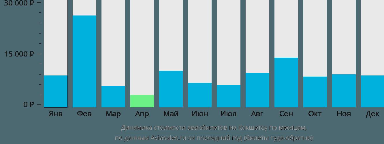 Динамика стоимости авиабилетов из Кокшетау по месяцам