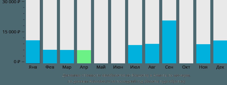 Динамика стоимости авиабилетов из Кокшетау в Алматы по месяцам
