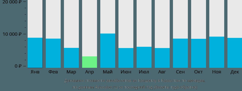 Динамика стоимости авиабилетов из Кокшетау в Казахстан по месяцам