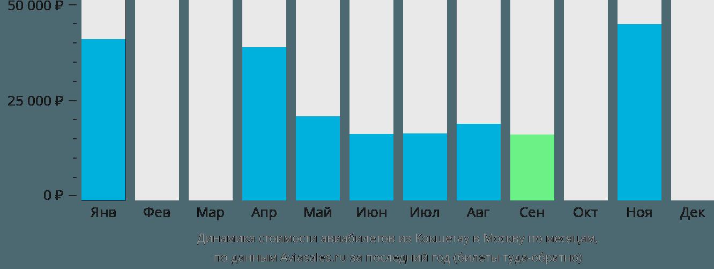 Динамика стоимости авиабилетов из Кокшетау в Москву по месяцам