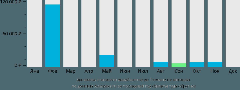Динамика стоимости авиабилетов из Пхохана по месяцам