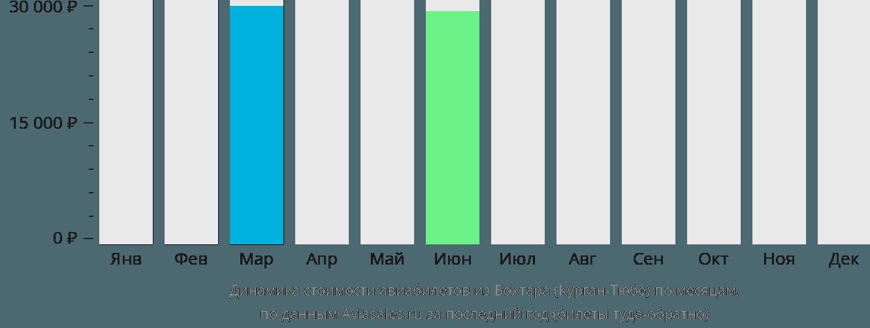 Динамика стоимости авиабилетов из Курган-Тюбе по месяцам