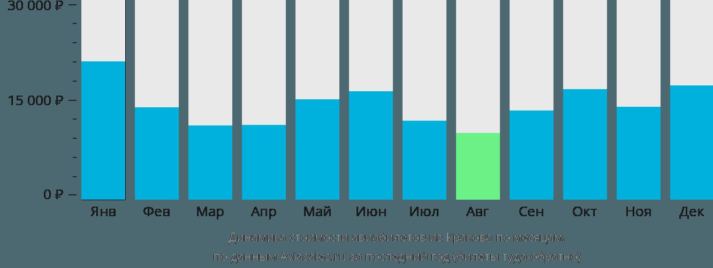 Динамика стоимости авиабилетов из Кракова по месяцам