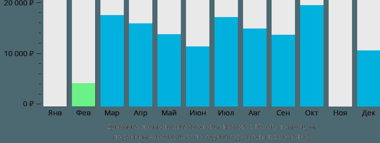 Динамика стоимости авиабилетов из Кракова в Малагу по месяцам