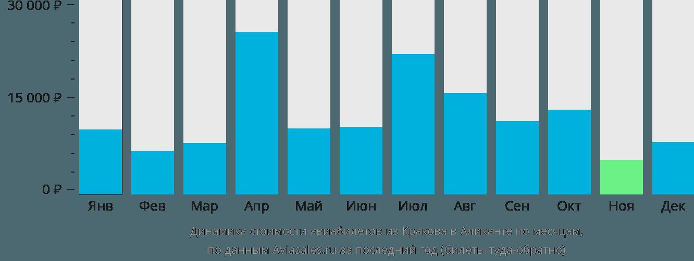 Динамика стоимости авиабилетов из Кракова в Аликанте по месяцам