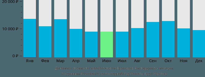 Динамика стоимости авиабилетов из Кракова в Амстердам по месяцам