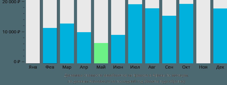 Динамика стоимости авиабилетов из Кракова в Афины по месяцам
