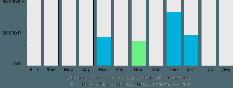 Динамика стоимости авиабилетов из Кракова в Баку по месяцам