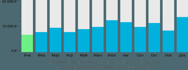 Динамика стоимости авиабилетов из Кракова в Барселону по месяцам