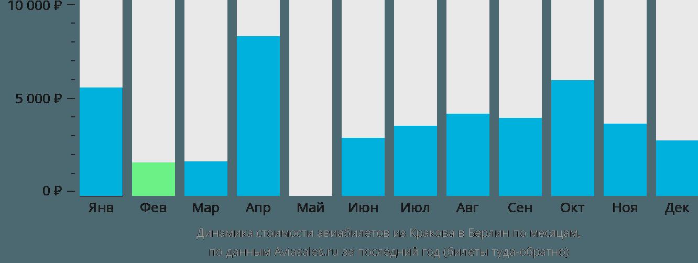 Динамика стоимости авиабилетов из Кракова в Берлин по месяцам