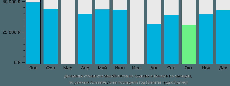 Динамика стоимости авиабилетов из Кракова в Бангкок по месяцам