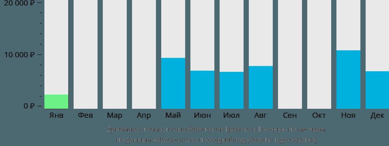 Динамика стоимости авиабилетов из Кракова в Болонью по месяцам