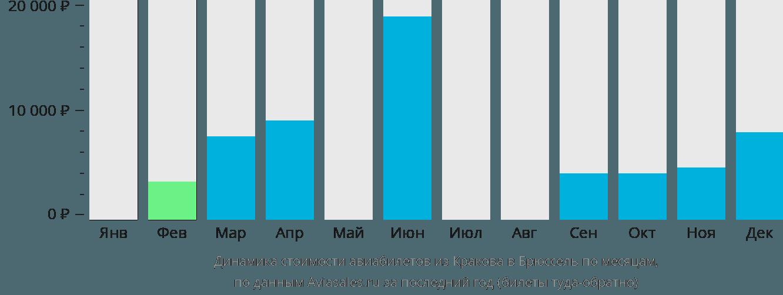 Динамика стоимости авиабилетов из Кракова в Брюссель по месяцам