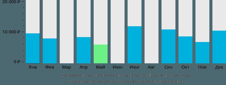 Динамика стоимости авиабилетов из Кракова в Будапешт по месяцам
