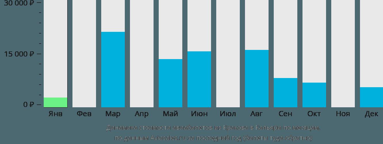 Динамика стоимости авиабилетов из Кракова в Кальяри по месяцам