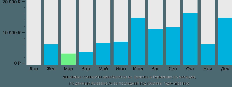 Динамика стоимости авиабилетов из Кракова в Германию по месяцам