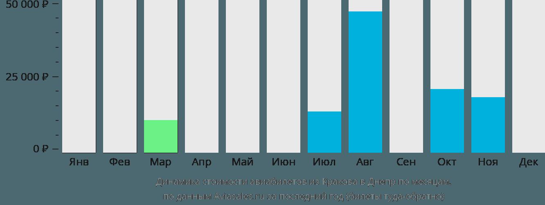 Динамика стоимости авиабилетов из Кракова в Днепр по месяцам