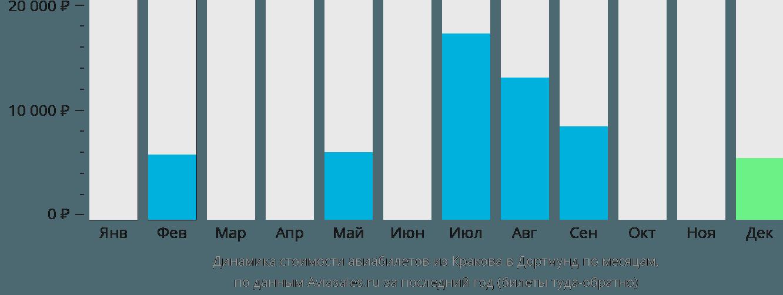 Динамика стоимости авиабилетов из Кракова в Дортмунд по месяцам
