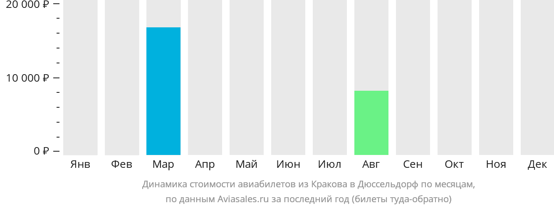 Динамика стоимости авиабилетов из Кракова в Дюссельдорф по месяцам