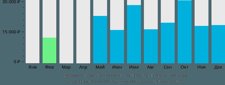 Динамика стоимости авиабилетов из Кракова в Ереван по месяцам