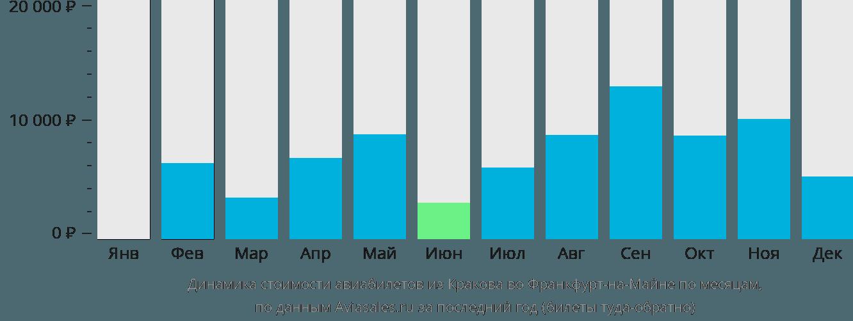 Динамика стоимости авиабилетов из Кракова во Франкфурт-на-Майне по месяцам