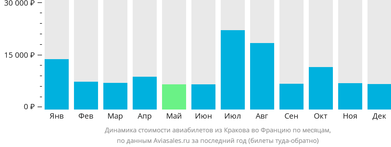 Динамика стоимости авиабилетов из Кракова во Францию по месяцам