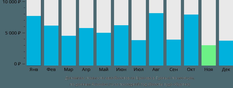 Динамика стоимости авиабилетов из Кракова в Гданьск по месяцам