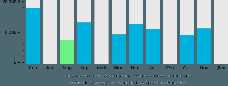Динамика стоимости авиабилетов из Кракова в Женеву по месяцам