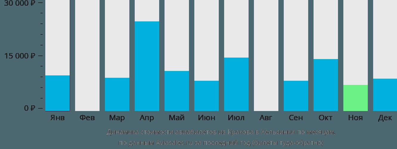 Динамика стоимости авиабилетов из Кракова в Хельсинки по месяцам