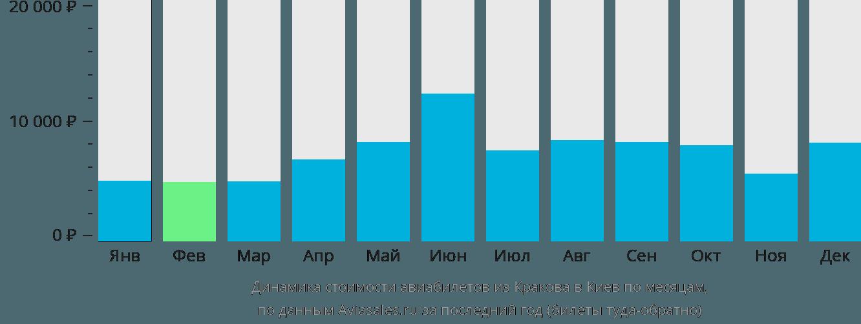 Динамика стоимости авиабилетов из Кракова в Киев по месяцам
