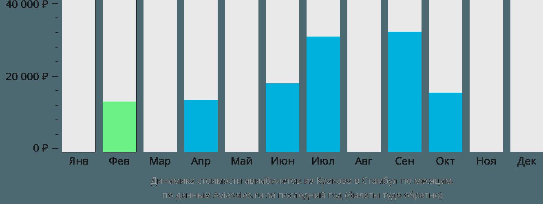 Динамика стоимости авиабилетов из Кракова в Стамбул по месяцам