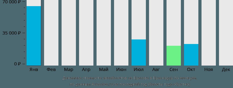 Динамика стоимости авиабилетов из Кракова в Краснодар по месяцам