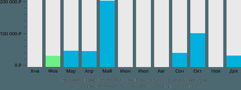Динамика стоимости авиабилетов из Кракова в Лос-Анджелес по месяцам
