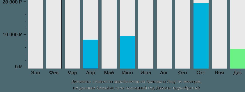 Динамика стоимости авиабилетов из Кракова в Лидс по месяцам