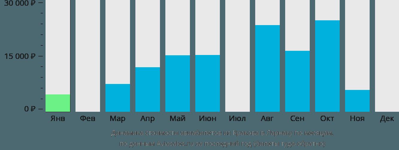 Динамика стоимости авиабилетов из Кракова в Ларнаку по месяцам