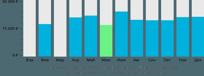 Динамика стоимости авиабилетов из Кракова в Санкт-Петербург по месяцам