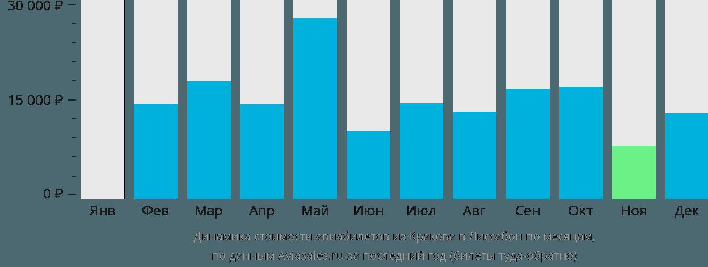 Динамика стоимости авиабилетов из Кракова в Лиссабон по месяцам
